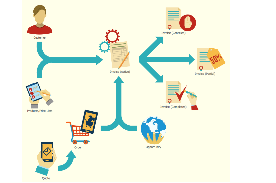 Marketing Flowchart - Invoice Lifecycle