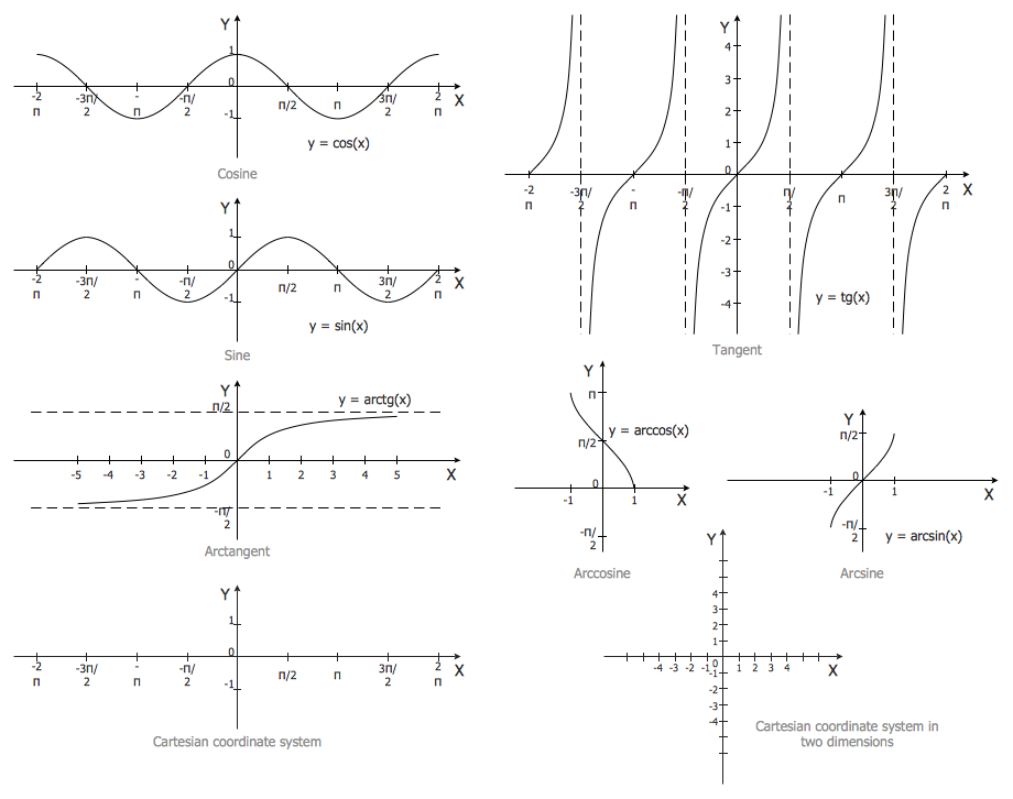 Mathematics Symbols — Trigonometric Functions