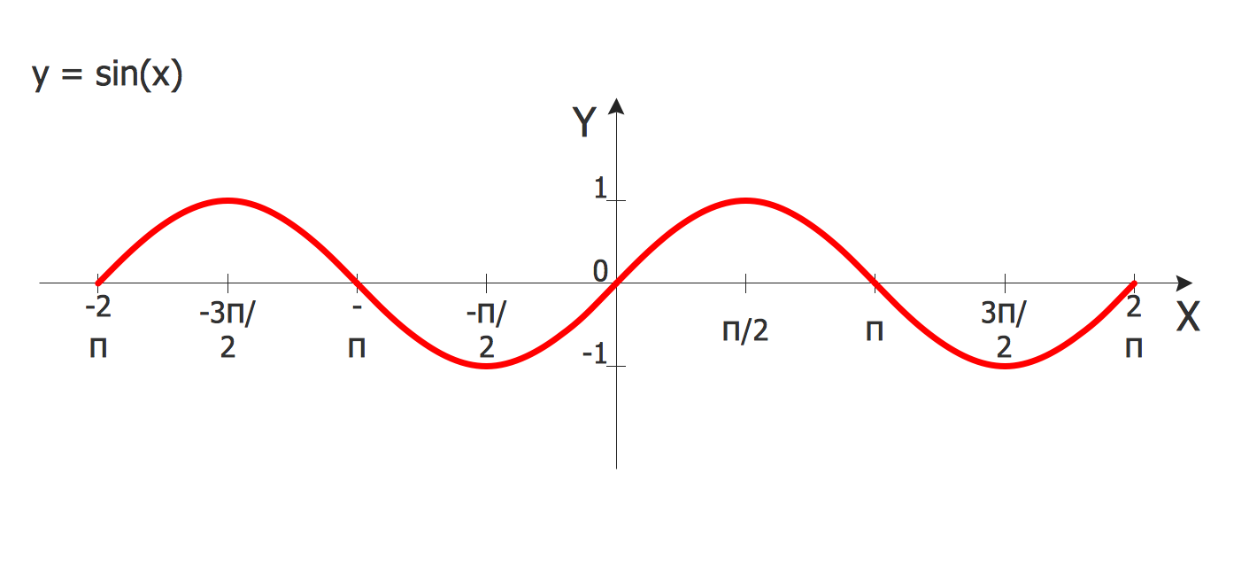 Mathematical Diagrams - Sine Function