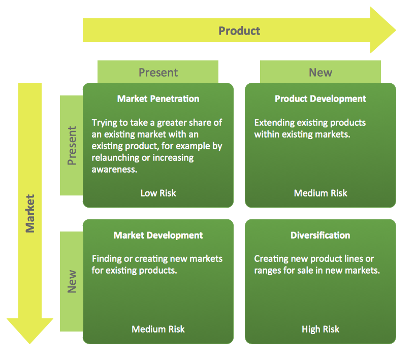 shows the Ansoff Matrix Diagram that displays four main marketing ...