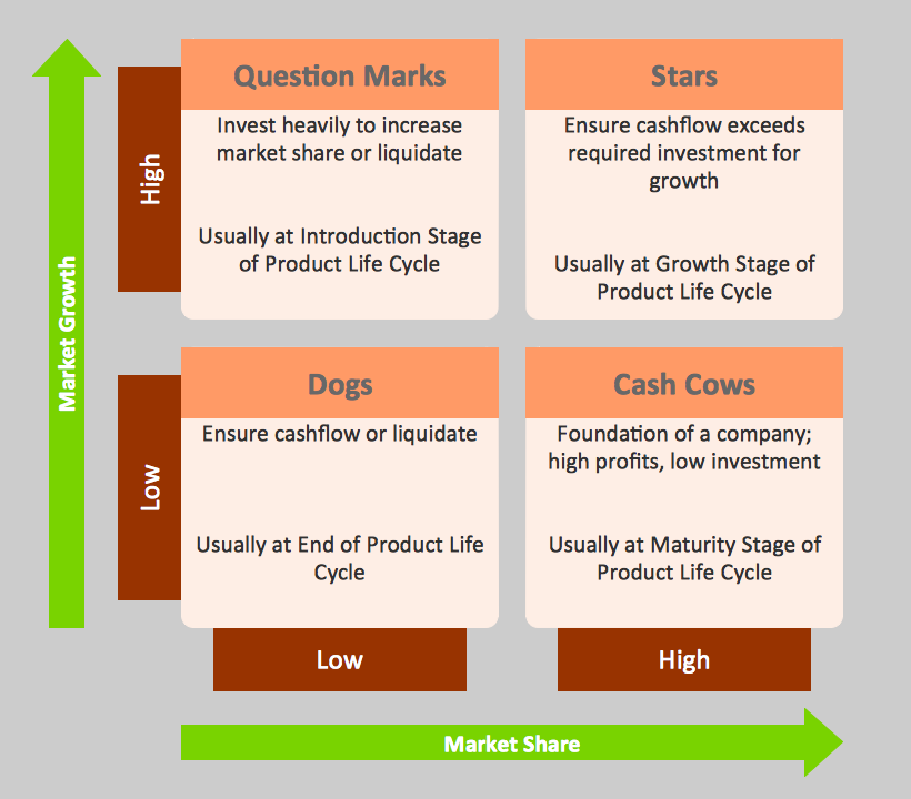Boston Market Growth — Share Matrix (BCG)