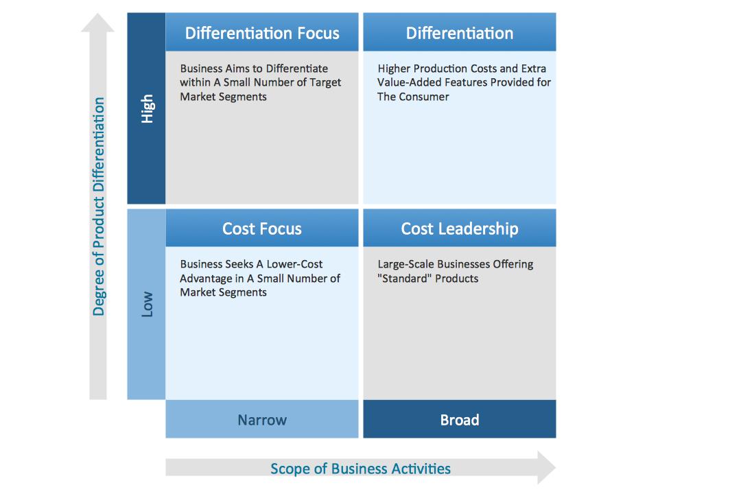 Marketing Matrices Competitive Strategy Matrix Sample