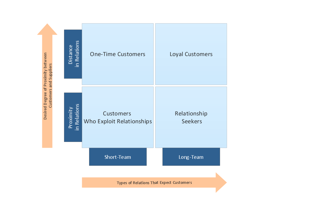 Customer Types Matrix Diagram