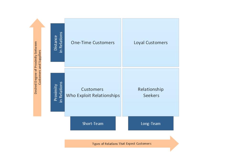 Marketing Matrices Customer Types Matrix Chart
