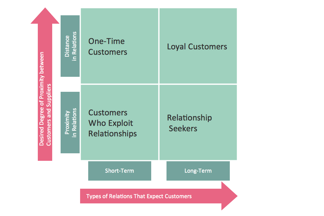 Matrix Diagram – Customer Types