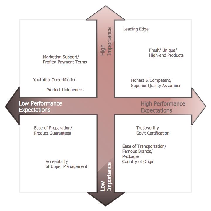 Matrices Solution Conceptdraw Com