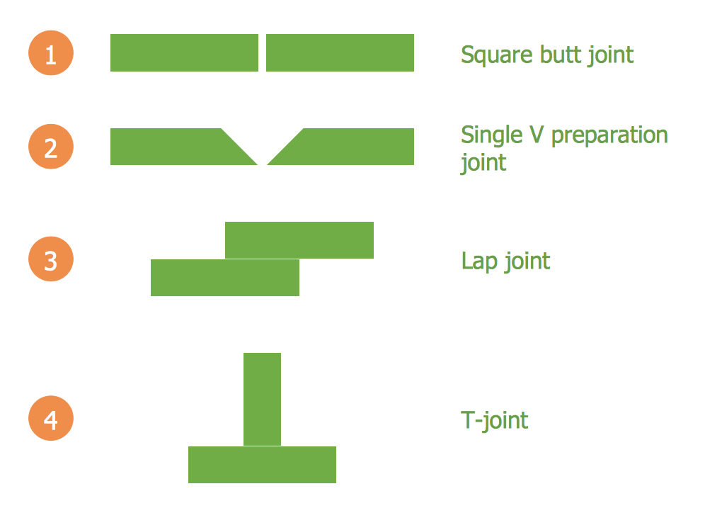 Mechanical Engineering — Common Joint Types