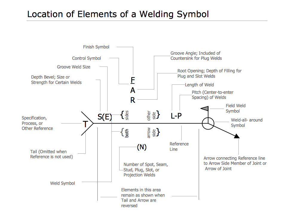 Engineering Mechanical Elements Of Welding Symbol