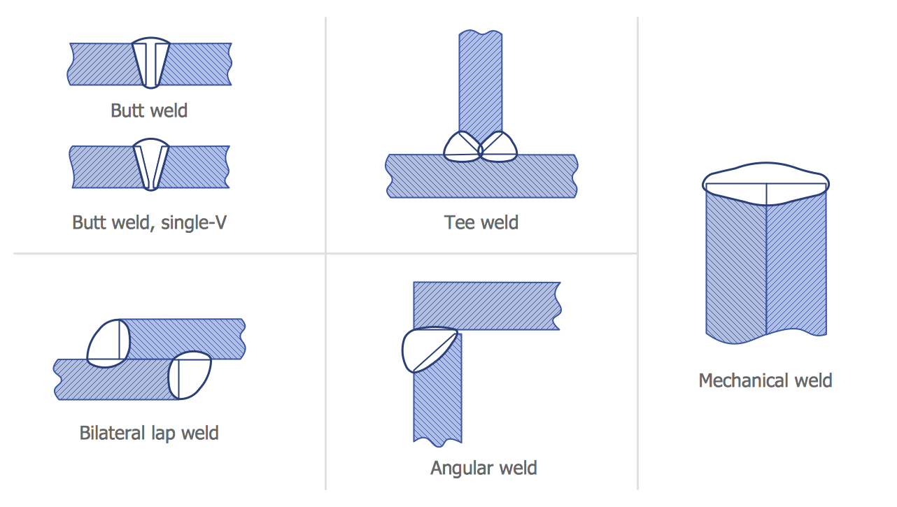 Mechanical Engineering — Welded Joints Types