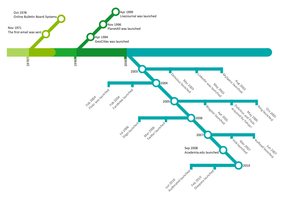 Subway Map In Powerpoint.Metro Map Solution Conceptdraw Com