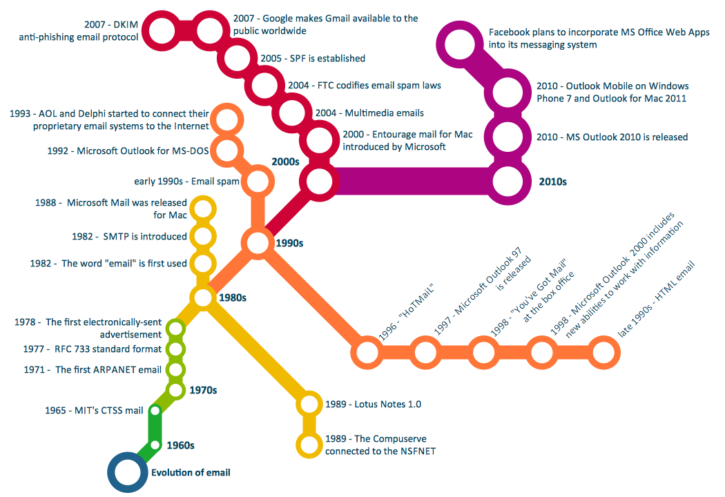 A Subway Map Is A Good Example Of A.Metro Map Solution Conceptdraw Com