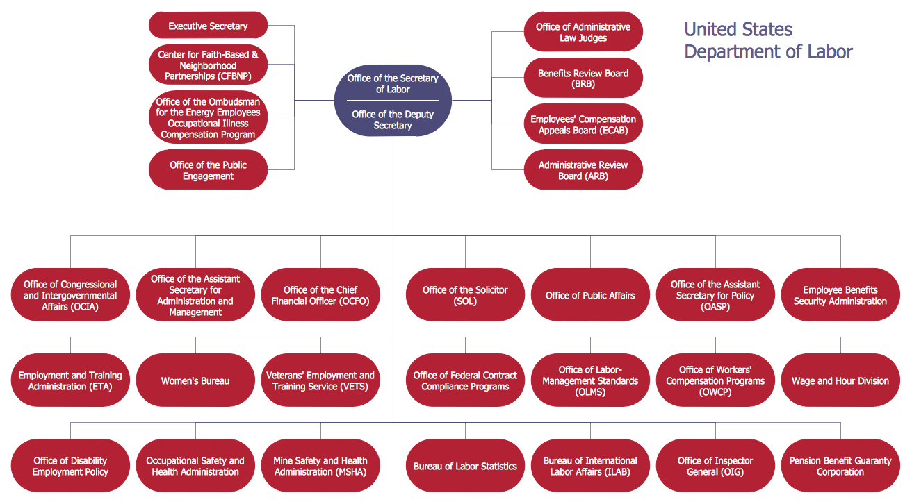 Organizational Chart — United States Department of Labor