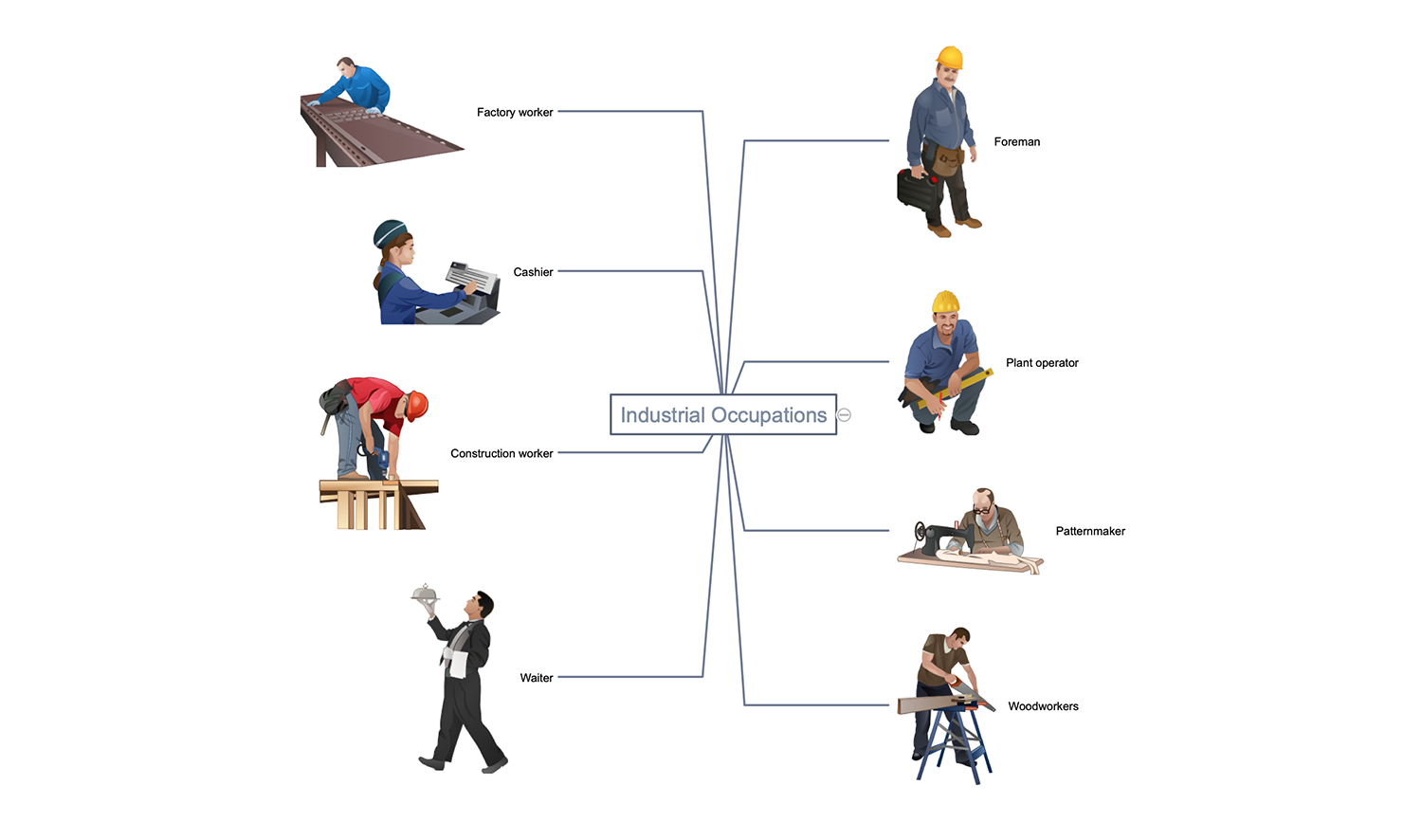 Industrial Occupations