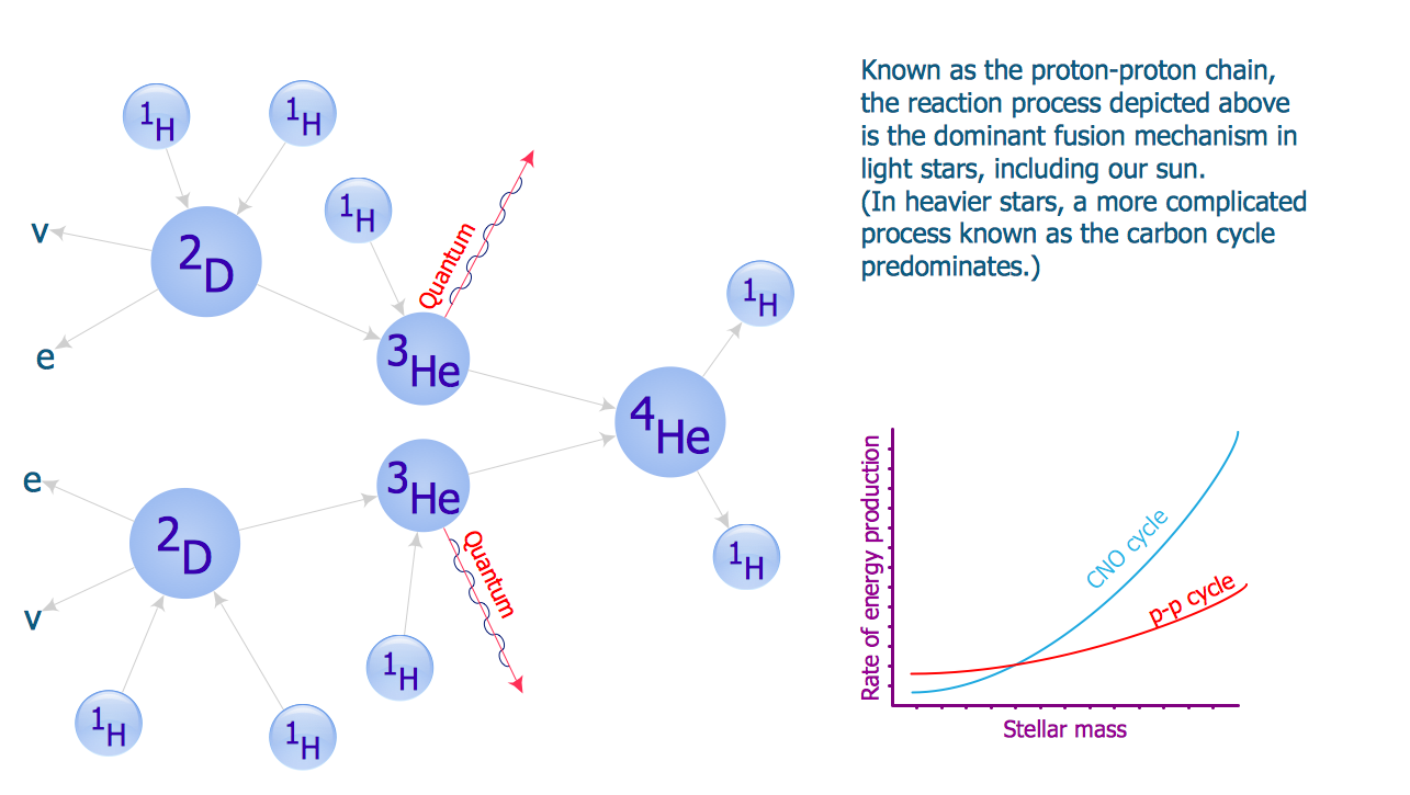 Physics Diagram — Proton-proton Chain Reaction Diagram