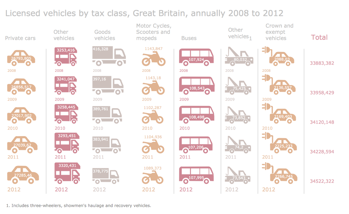 Sample Pictorial Chart — Licensed vehicles by tax class, Great Britain, annually - 2008 to 2012