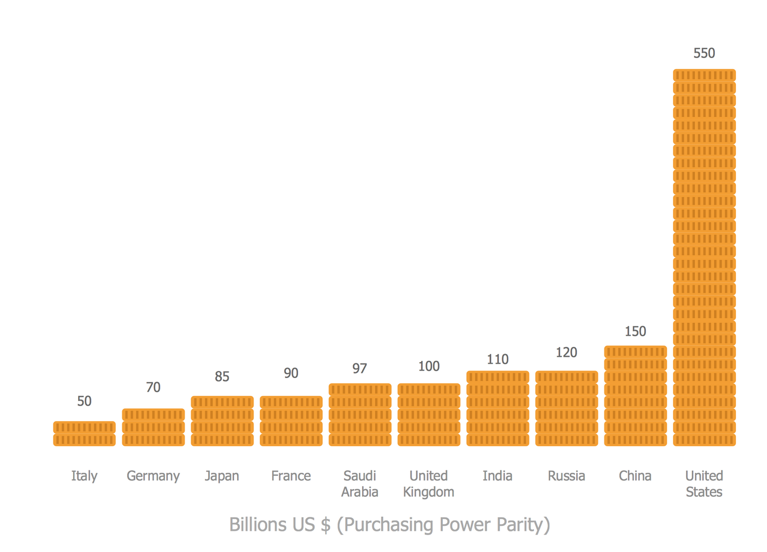 Picture Graph (Coins)