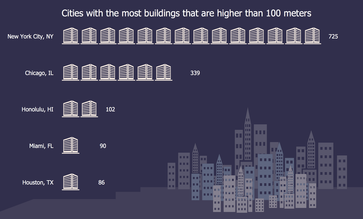 Picture Graph — Cities with the Most Skyscrapers