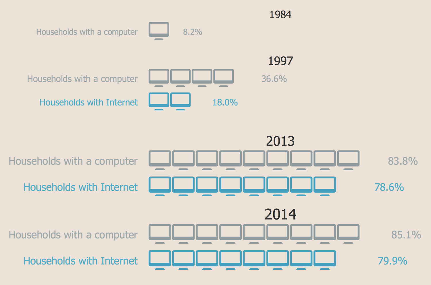 Picture Graph — Computer and Internet Use at Home Over Time