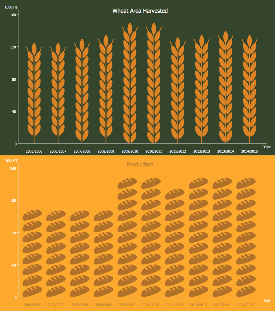 Picture Graph — Peru Wheat Area and Production