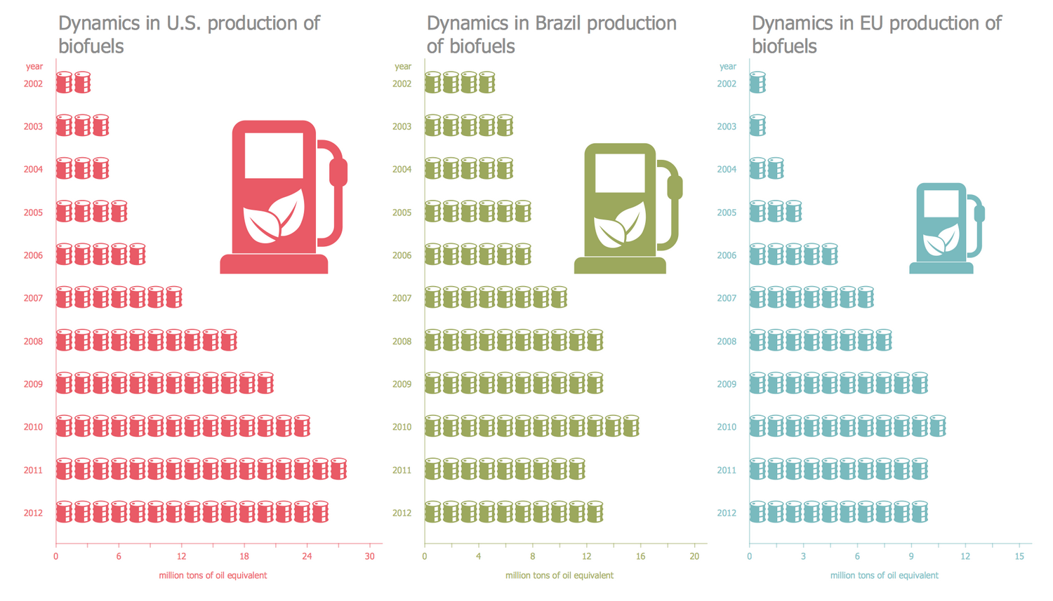 Picture Graph — Production of Biofuels