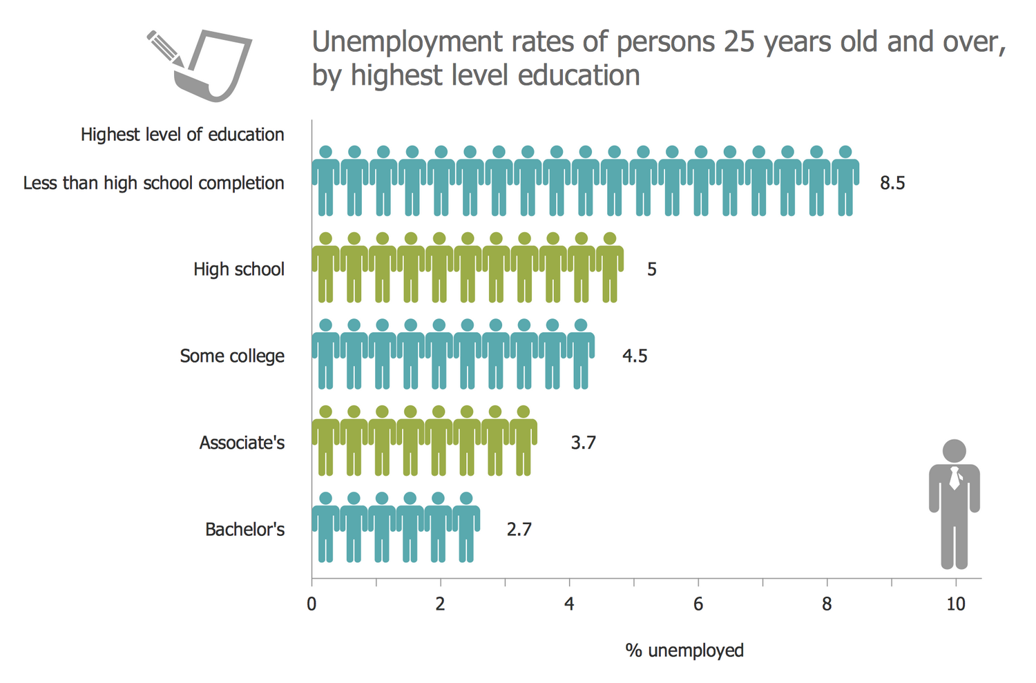 Unemployment Rates of Persons 25 Years Old and Over