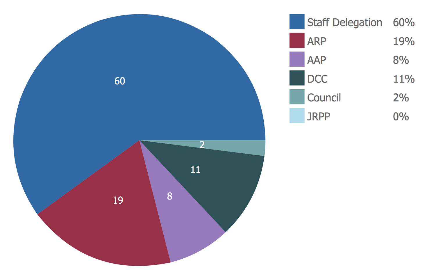 Pie Chart – Development Assessment Determination