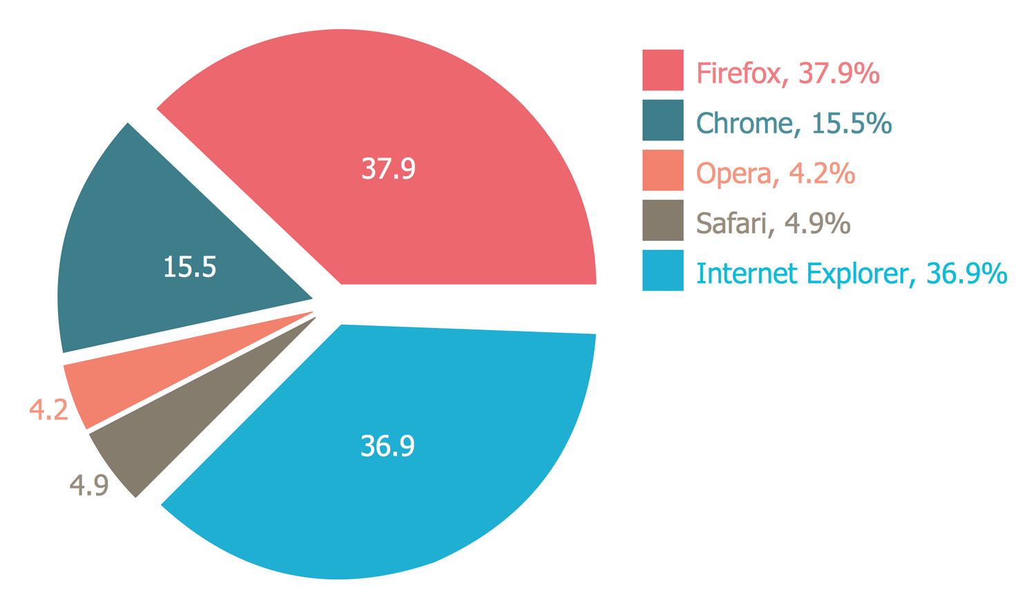 Pie Chart — Europe Browser Usage Share