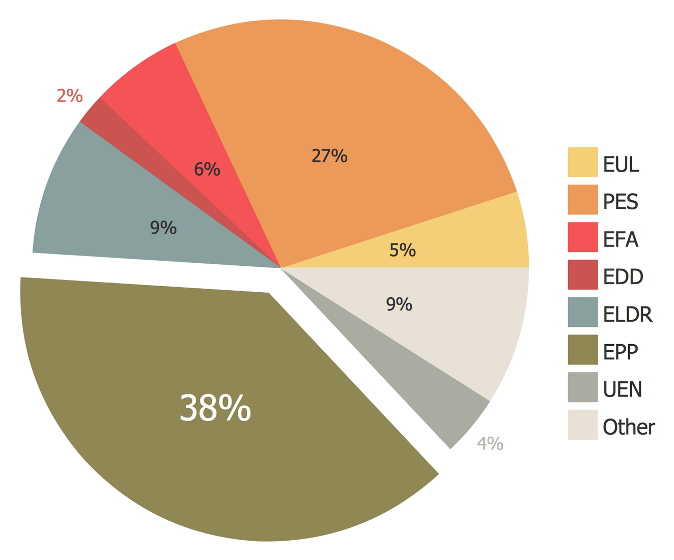 Pie charts solution conceptdraw exploded pie chart european parliament election nvjuhfo Image collections