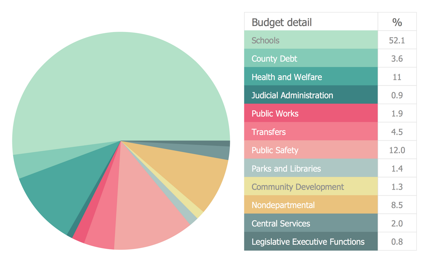 Pie Chart – General Fund Disbursements