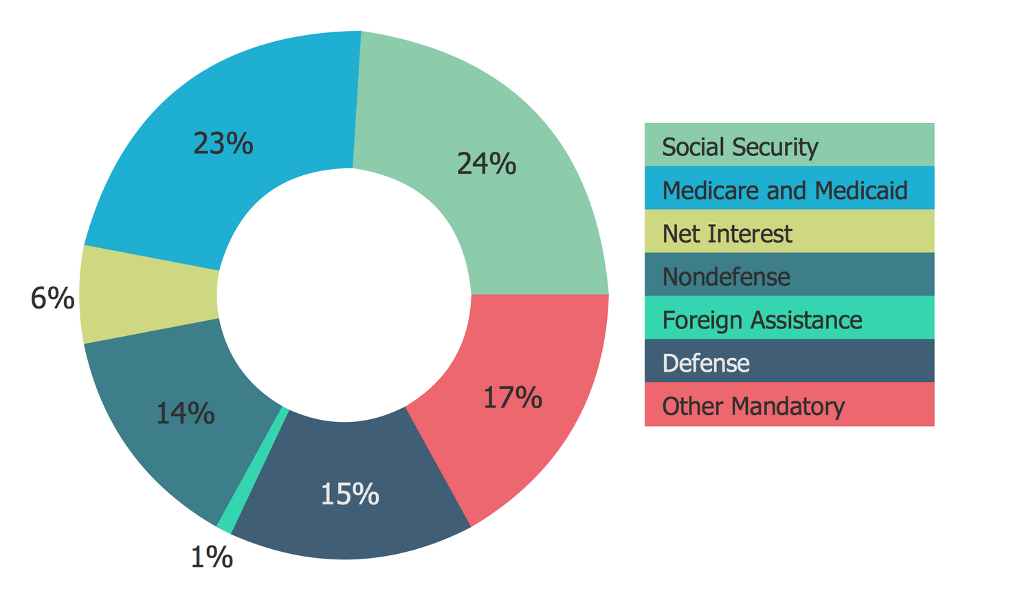 Ring Chart – Major Categories of Federal Spending