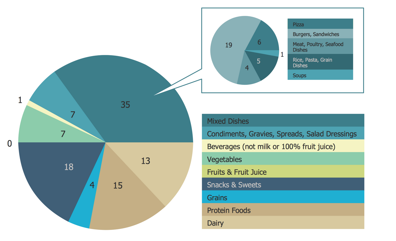 Pie charts solution conceptdraw pie chart saturated fats in the us population diet geenschuldenfo Gallery