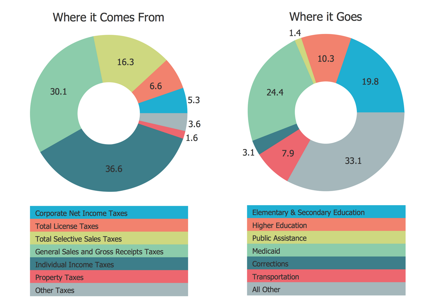 Pie Charts Solution Conceptdraw