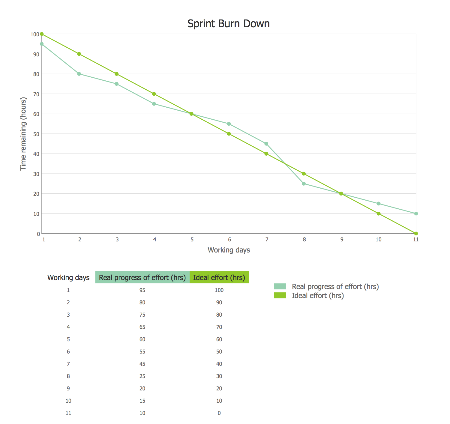 Sprint Burn Down Chart