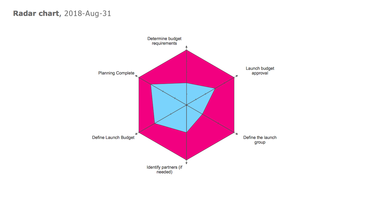 PM Dashboard — Radar Chart