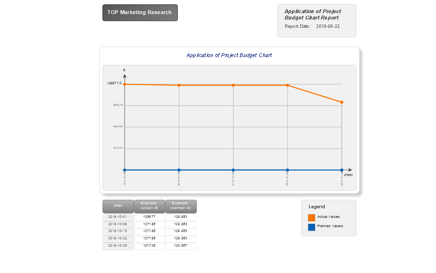 Visual Reports — Application of Project Budget Chart