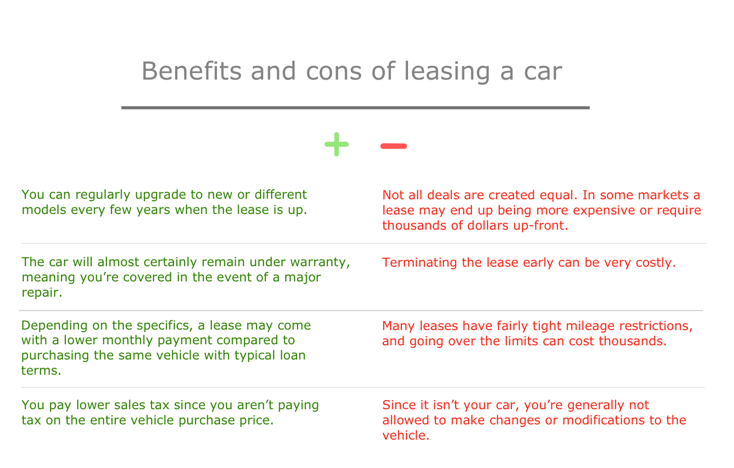 Benefits and Cons of Leasing a Car — Slide Sample