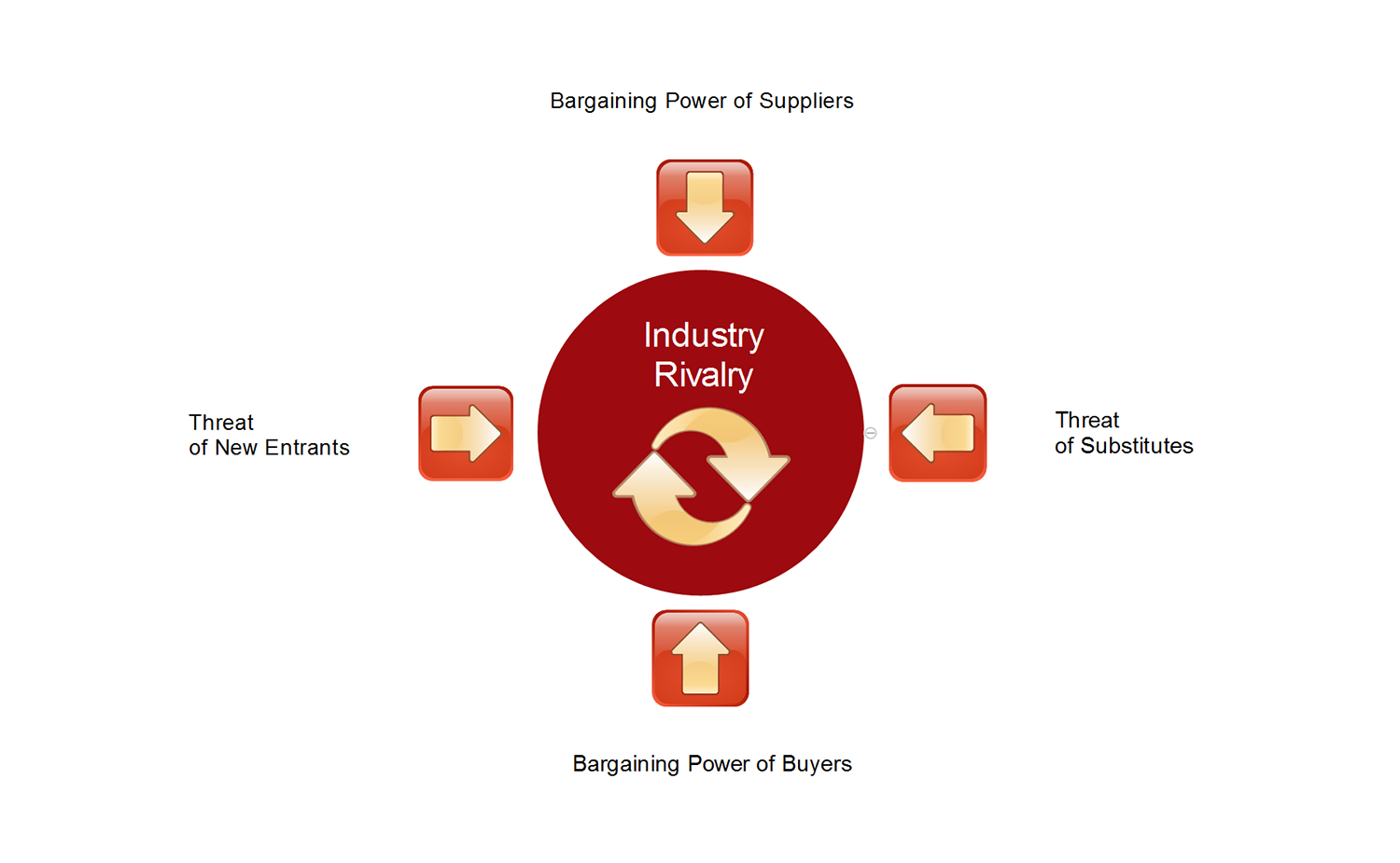 Elements of Industry Structure