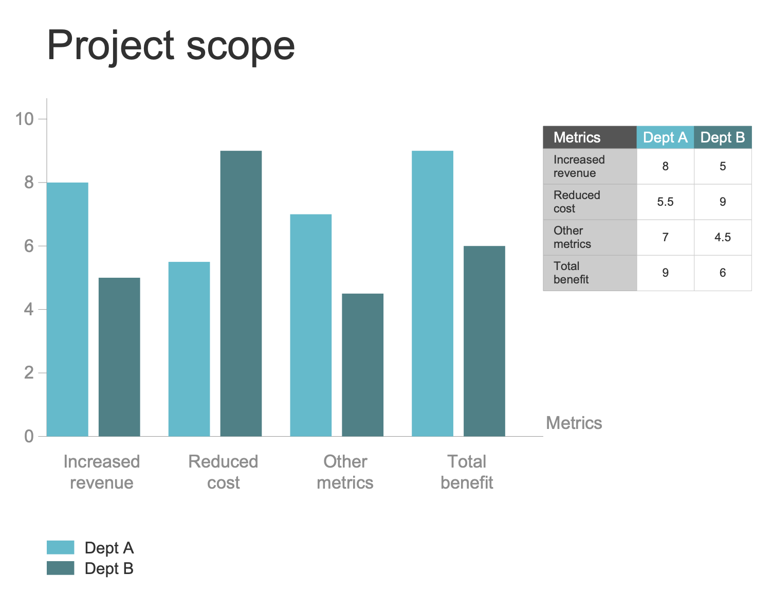 Project Benefits Bar Chart