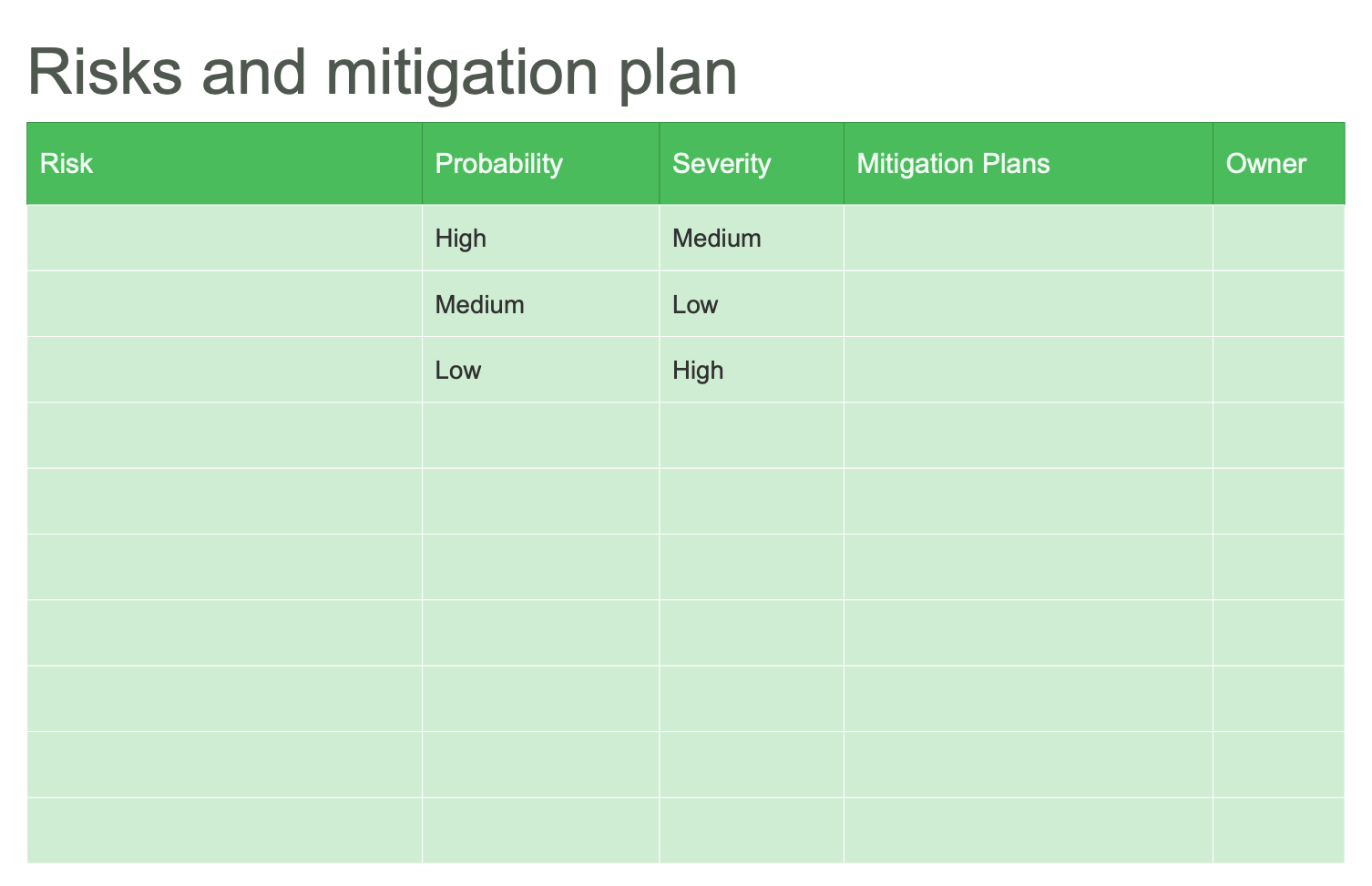 Risks and Mitigation Plan Table