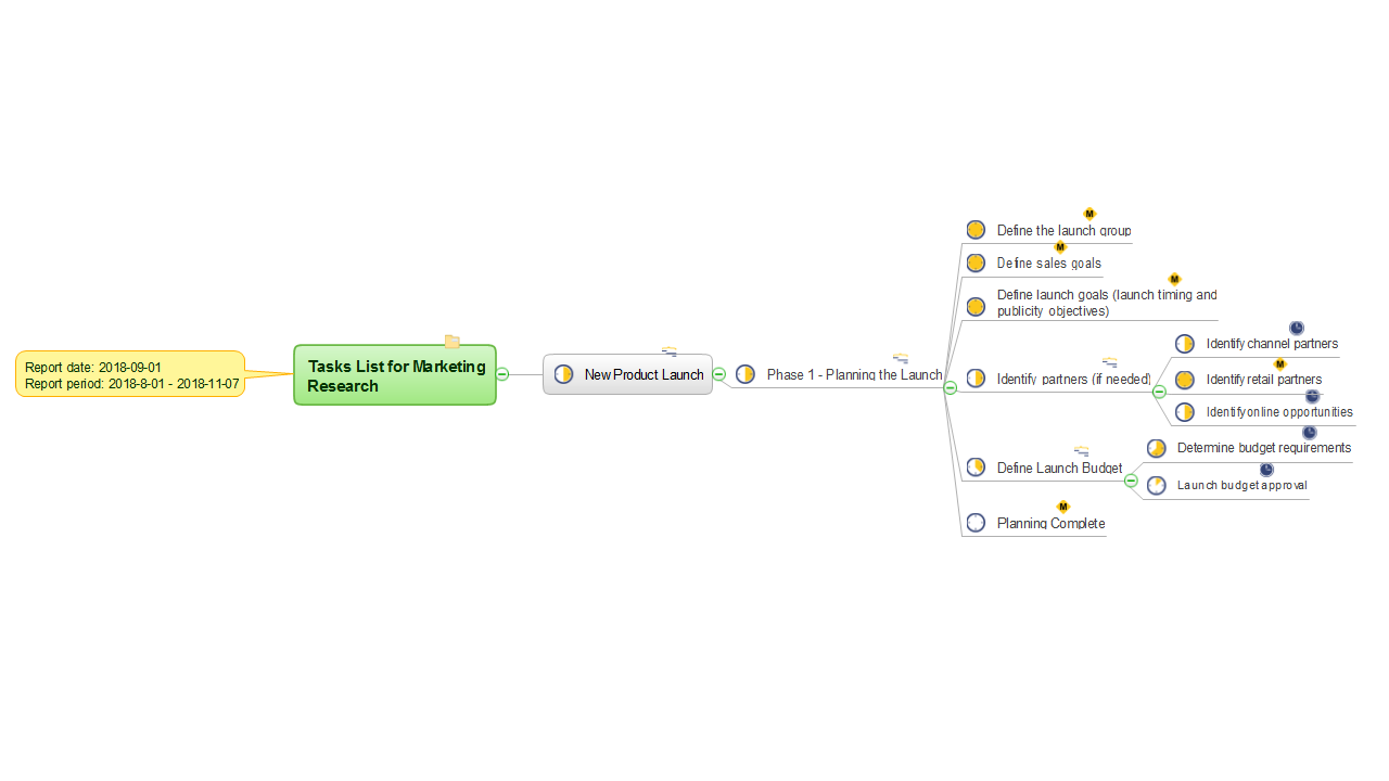 MINDMAP Report — Send Tasks List