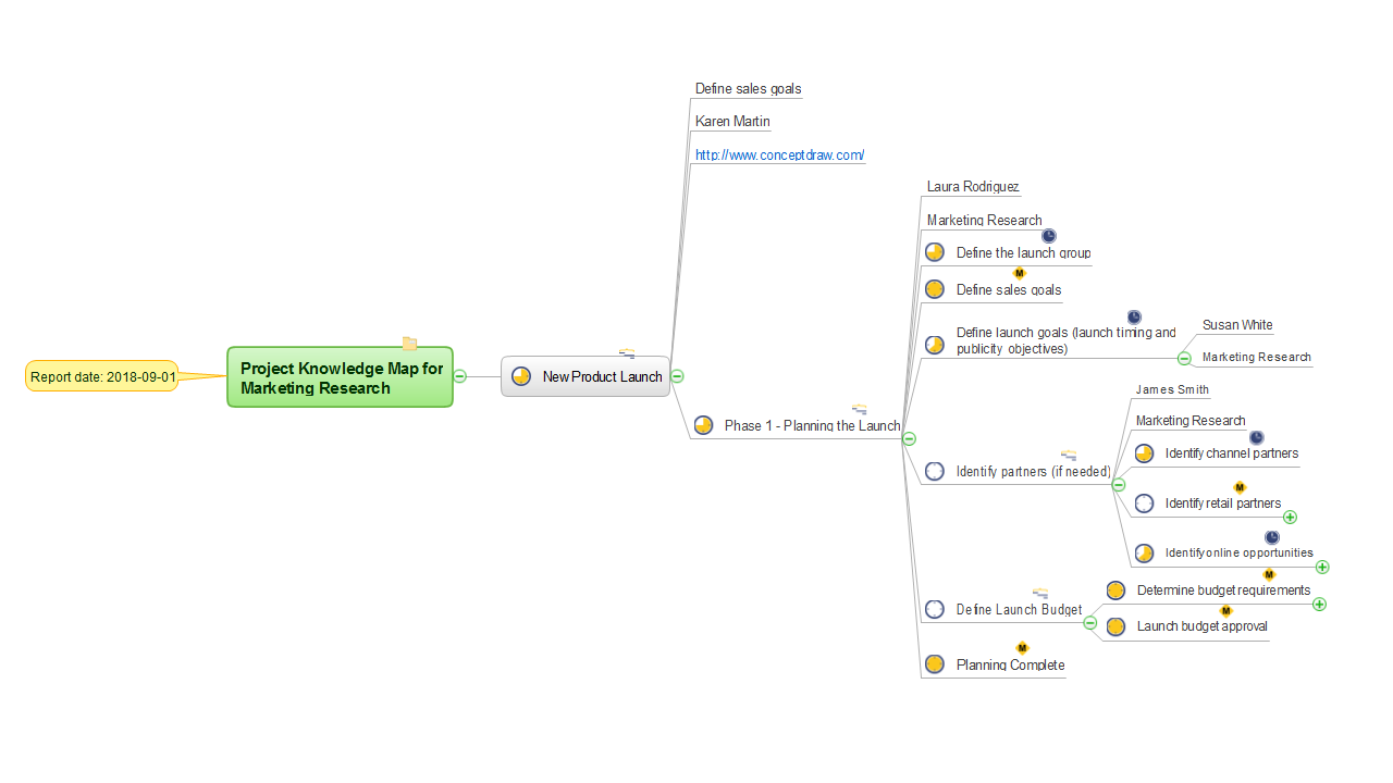 MINDMAP Report — Project Knowledge Map