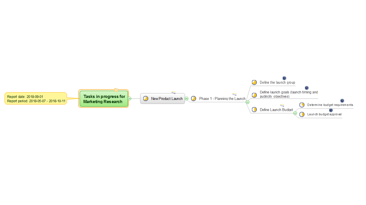 MINDMAP Report — Tasks in Progress