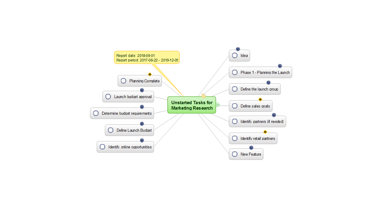 MINDMAP Report — Unstarted Tasks