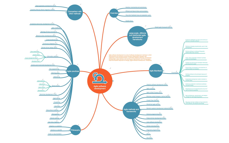 agile scrum project management pdf