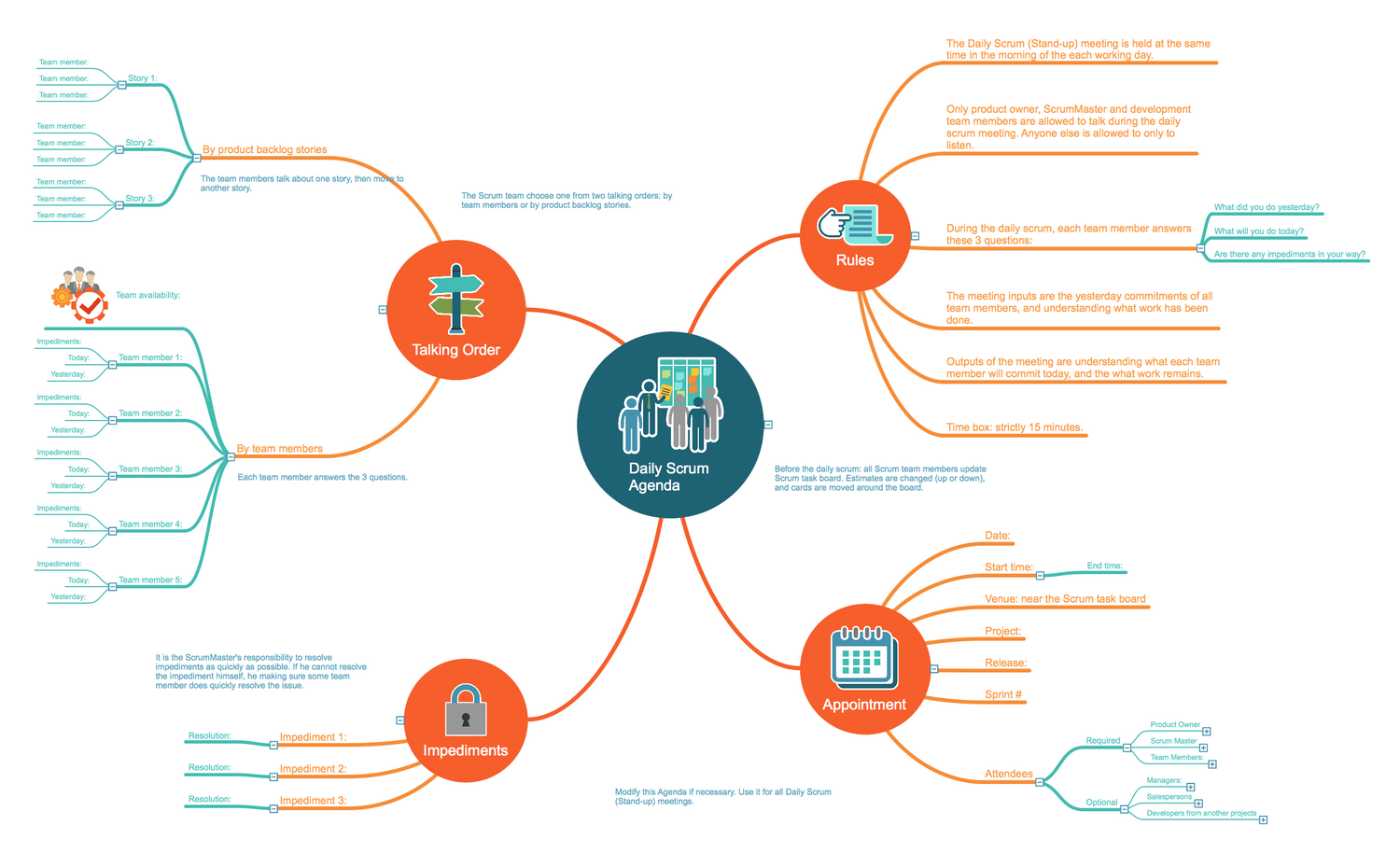 Scrum workflow solution conceptdraw daily scrum agenda mindmap template pronofoot35fo Images