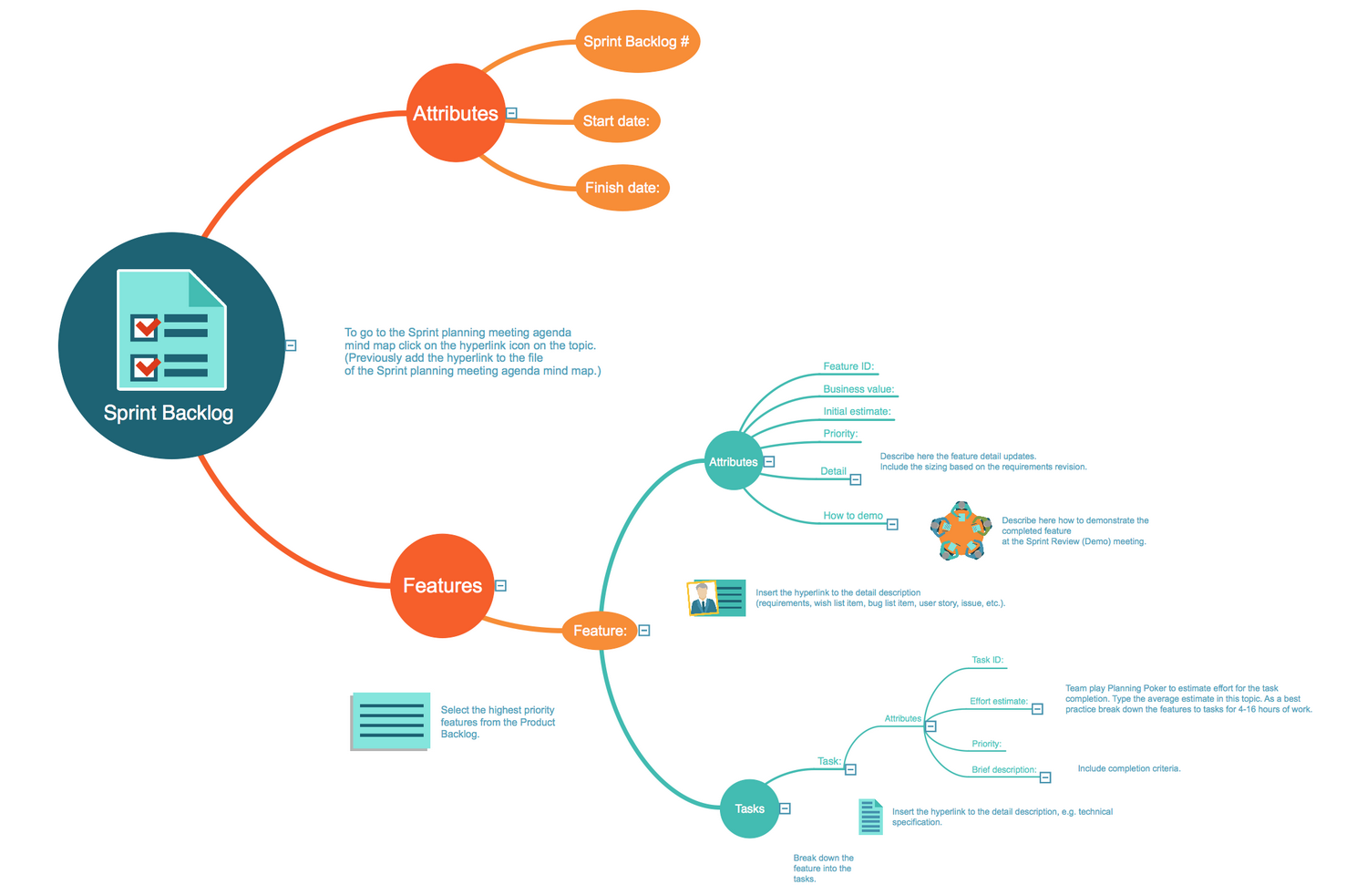 Scrum Workflow - Sprint Backlog MindMap Template