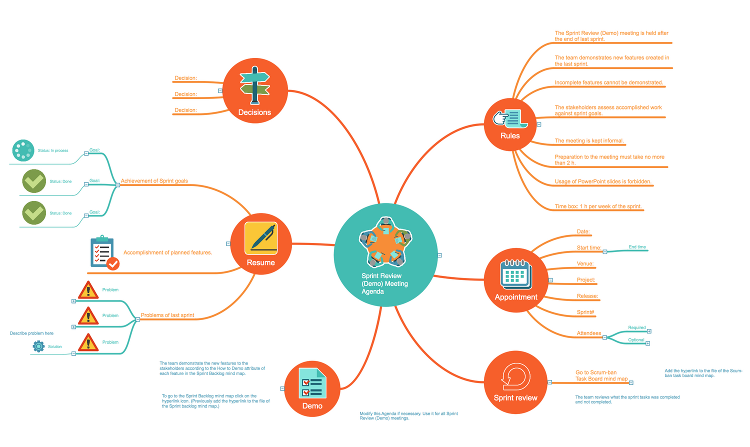 Scrum workflow solution conceptdraw scrum workflow sprint review agenda mindmap template pronofoot35fo Images