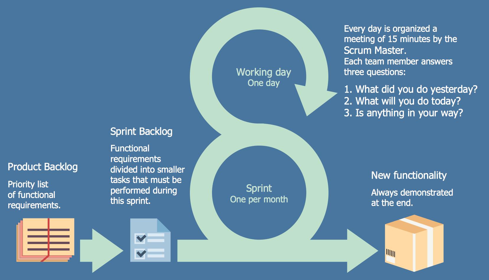 Scrum Workflow Solution Conceptdraw Com