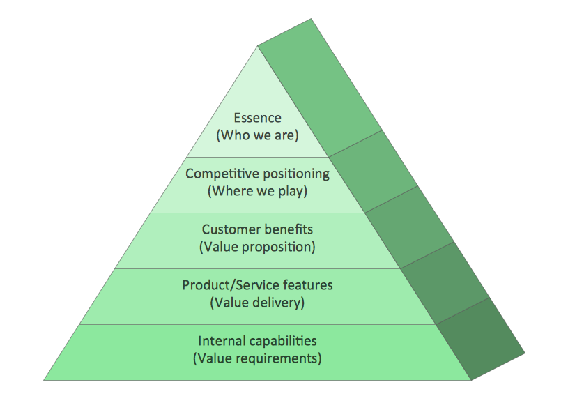 Diagram — Market Value Pyramid