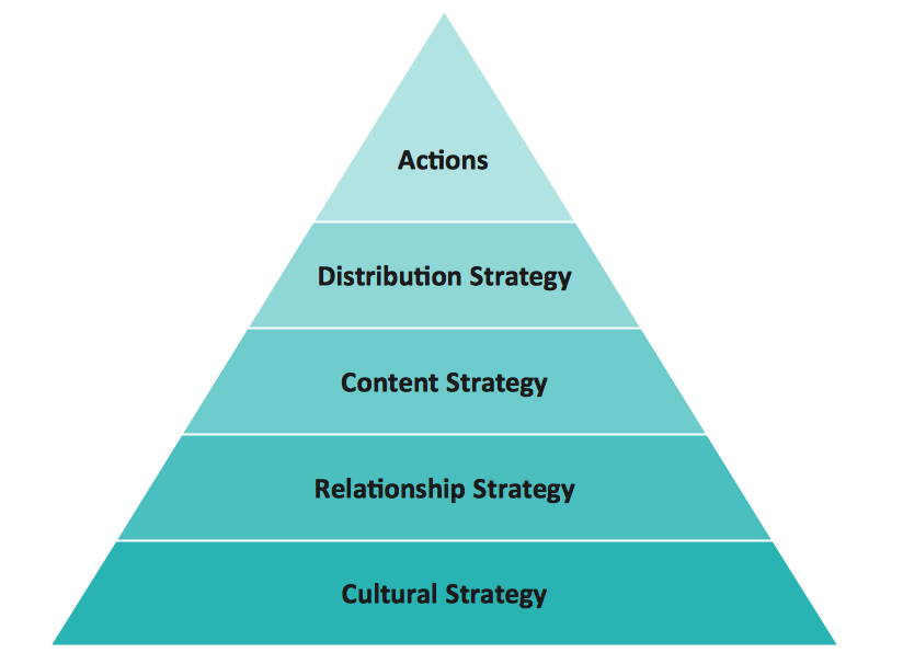 Diagram – Social Strategy Pyramid